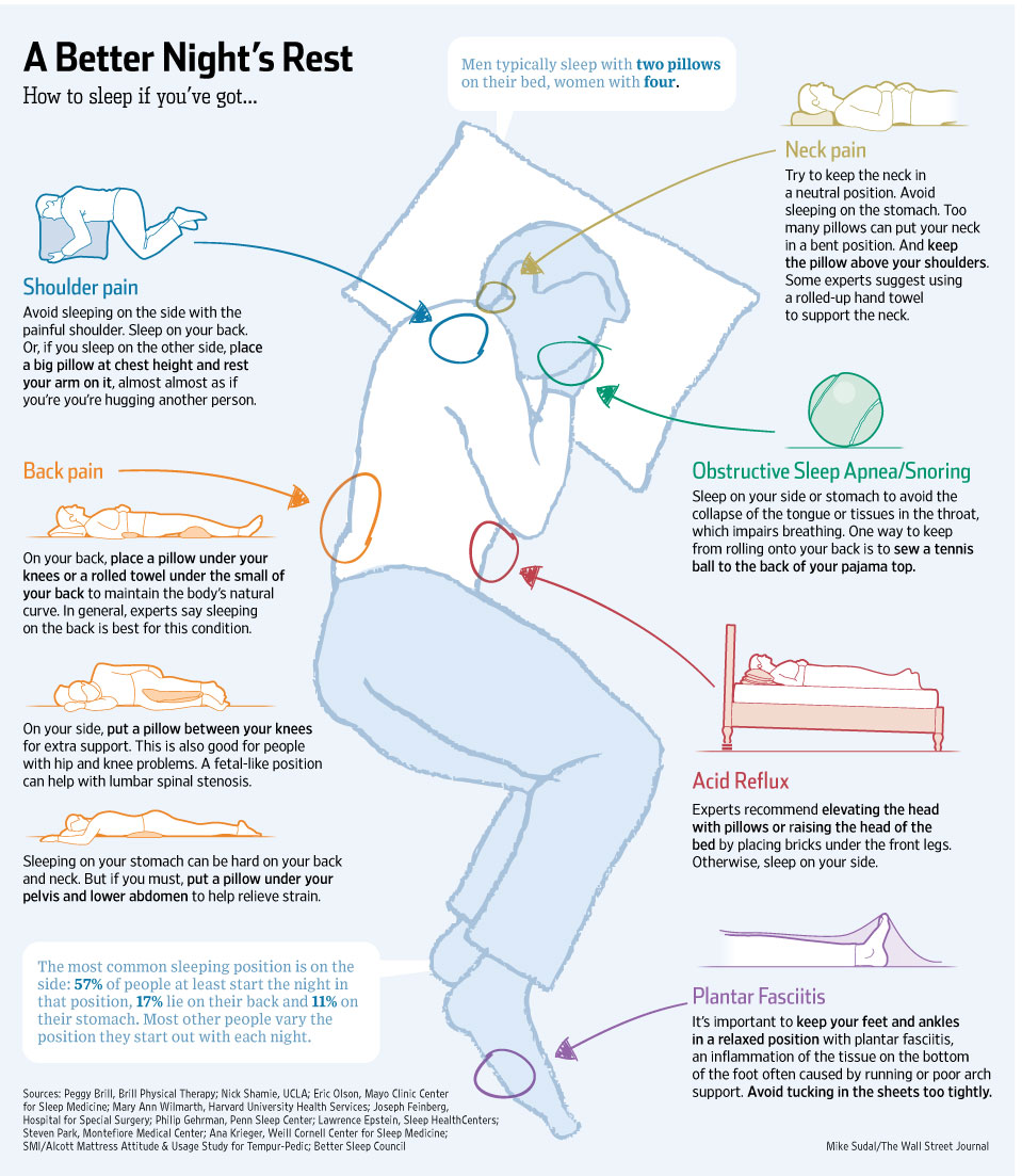 Why Your Sleeping Position Matters